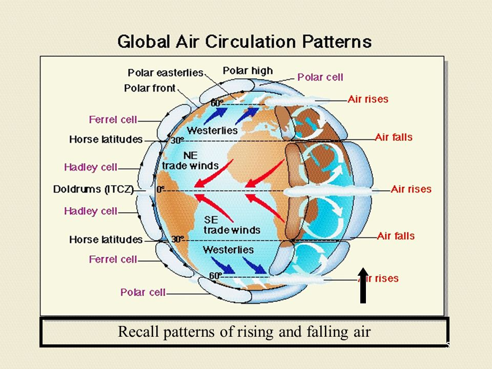 Recall patterns of rising and falling air