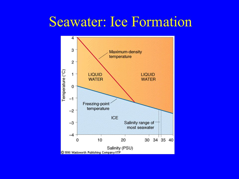 Seawater: Ice Formation