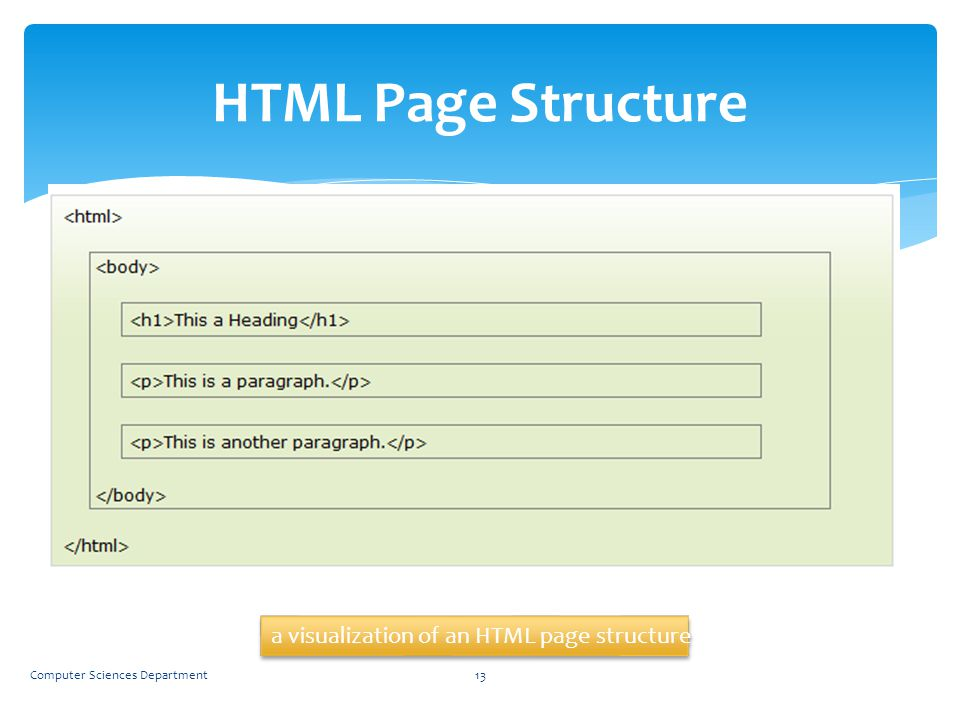 HTML Page Structure a visualization of an HTML page structure