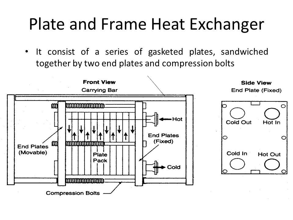 Types Heat Exchanger Types Heat exchangers are ubiquitous to energy ...