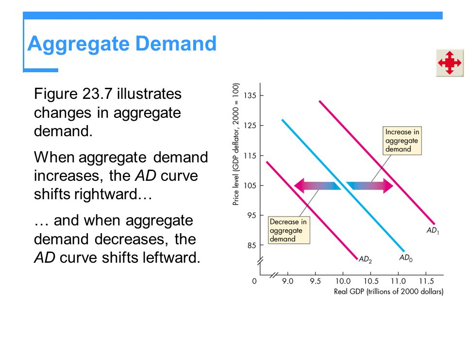 Aggregate Demand Figure 23.7 illustrates changes in aggregate demand.