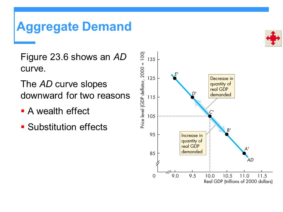 Aggregate Demand Figure 23.6 shows an AD curve.