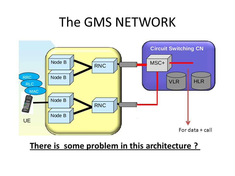 The GMS NETWORK There is some problem in this architecture