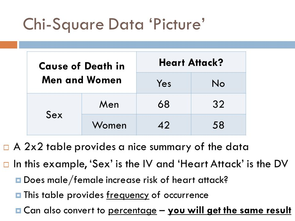 chi square A goodness-of-fit test is a common, and perhaps the simplest, test performed using the chi-square statistic in a goodness-of-fit test, the scientist makes a specific prediction about the numbers she expects to see in each category of her data.