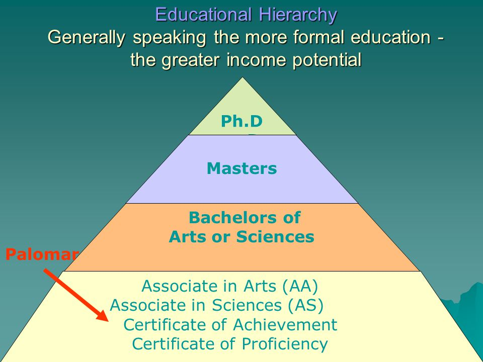 Educational Hierarchy Generally speaking the more formal education - the greater income potential