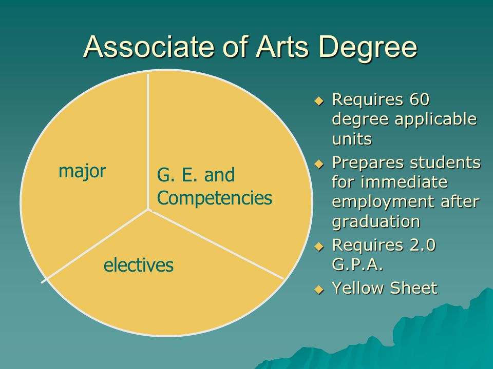 Associate of Arts Degree