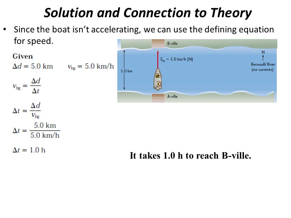 Solution and Connection to Theory