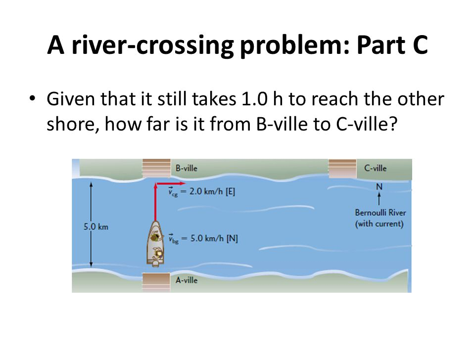 A river-crossing problem: Part C