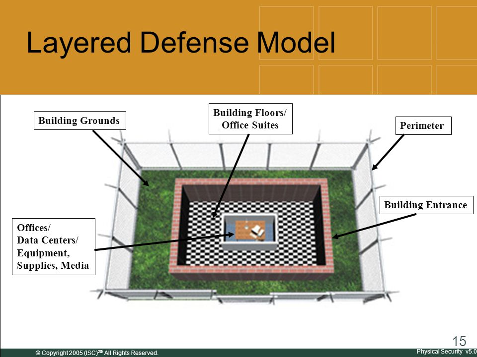 Physical Security Ppt Download