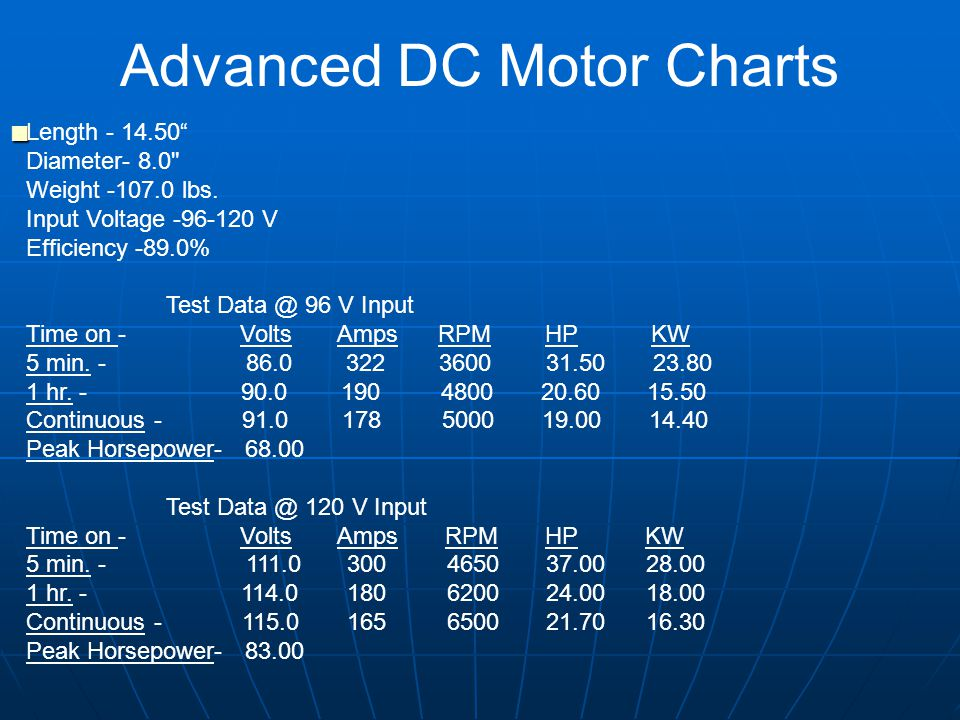 Advanced DC Motor Charts