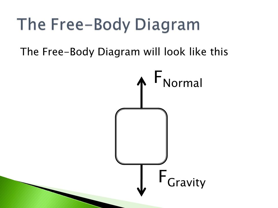 Free Body Diagrams Understanding Forces Ppt Video Online Download