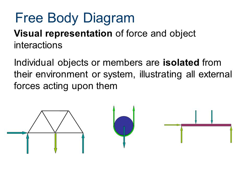 introduction to statics ppt video online download rh slideplayer com Free Body Diagram Beam Truss Free Body Diagram