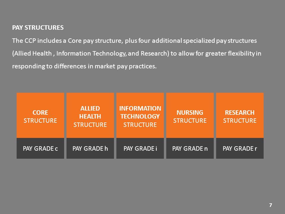 Career + Compensation Program? - ppt download
