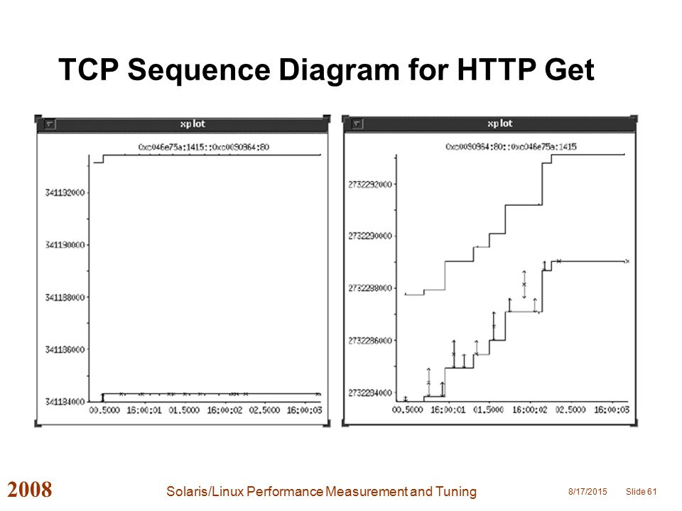 Solaris/Linux Performance Measurement and Tuning - ppt download
