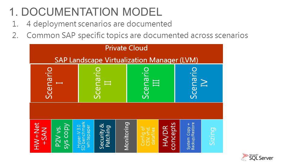 SAP on windows server 2012 hyper-v documentation - ppt video