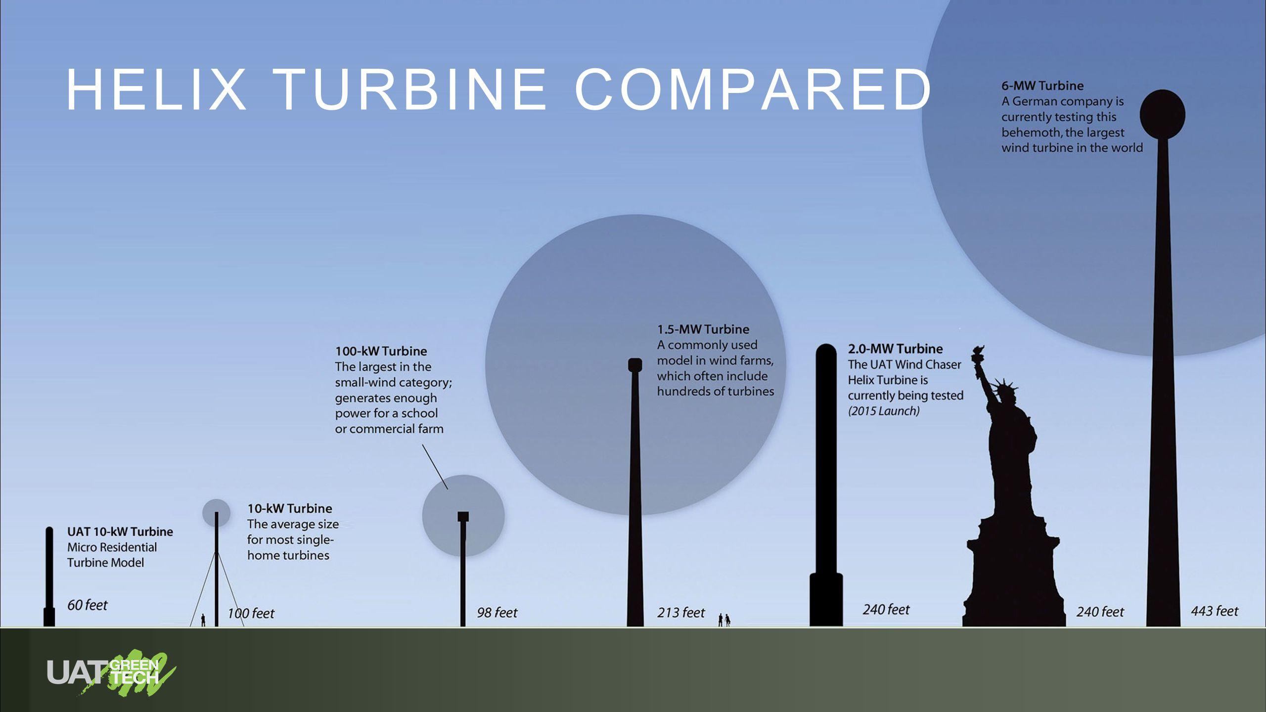 Helix Turbine patent pending - zero gravity drive train sustainable