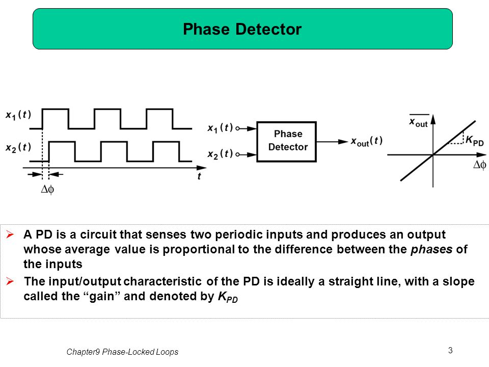 Chapter 9 Phase Locked Loops Ppt Download