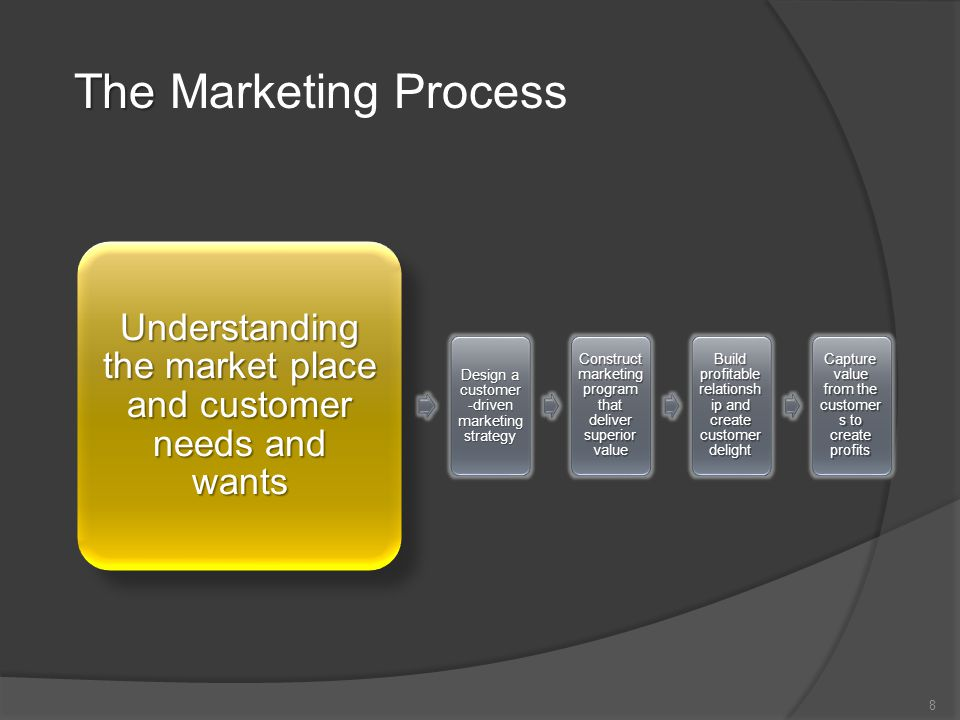 marketing creates customer needs essay Creating superior products, services, and experiences for the target market b aking it easy for customers to reach the appropriate company personnel and express their needs, perceptions, and complaints c organizing and making accessible a database of information on individual customer needs, preferences, contacts, purchase frequency, and.
