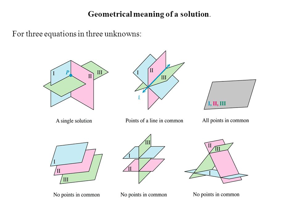 Geometrical meaning of a solution.