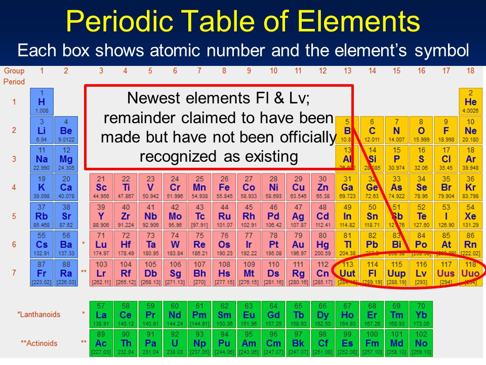 Chapter 6 periodic table periodic law ppt video online download periodic table of elements urtaz Choice Image