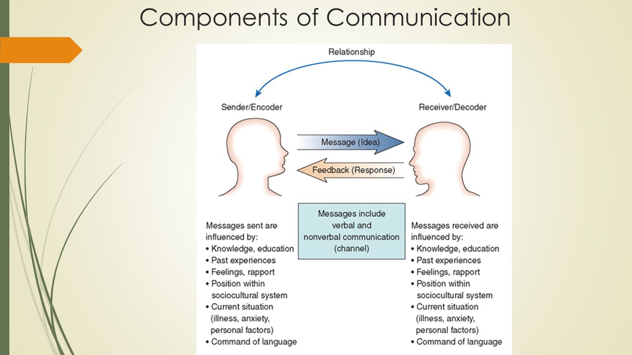 Components of Communication