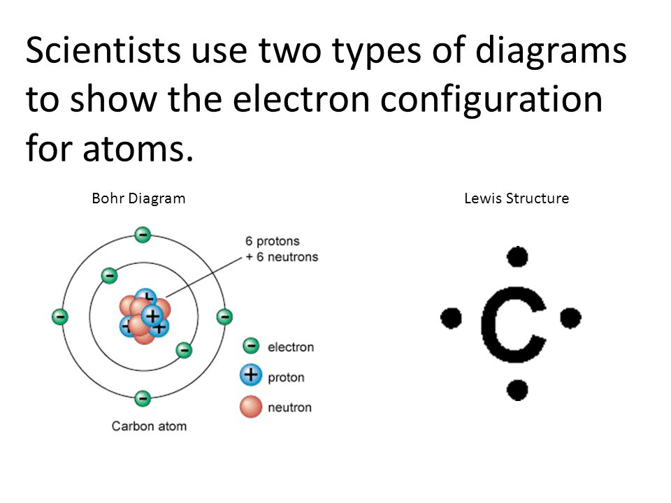Part a atomic structure ppt video online download scientists use two types of diagrams to show the electron configuration for atoms ccuart Image collections