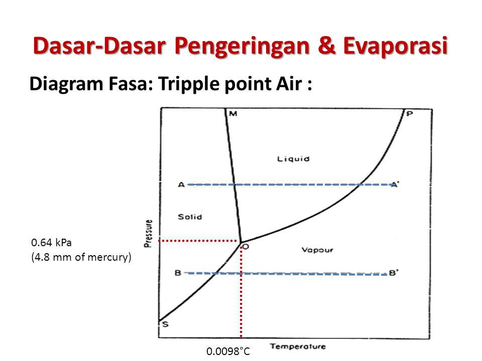 Vii pengeringan evaporasi ppt video online download 4 dasar dasar pengeringan evaporasi diagram fasa tripple point air ccuart Gallery