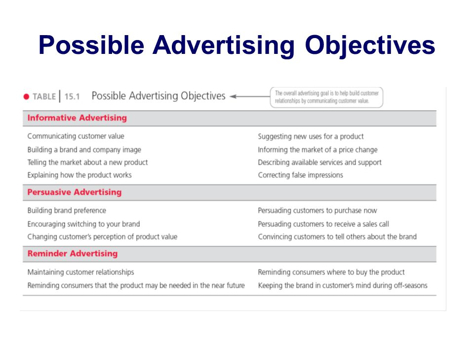 possible advertising objectives