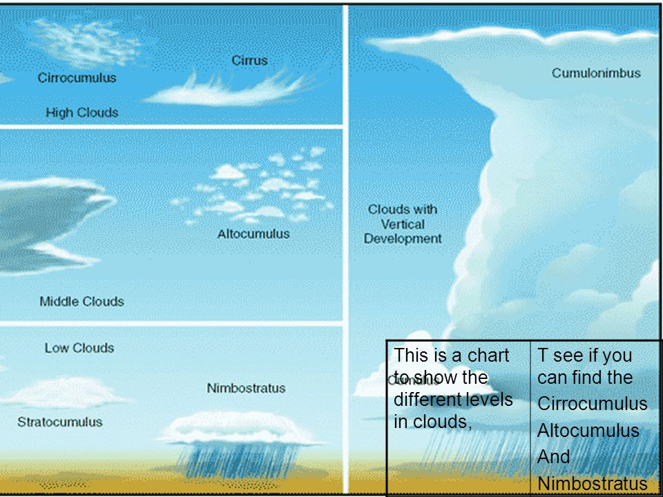 This is a chart to show the different levels in clouds,