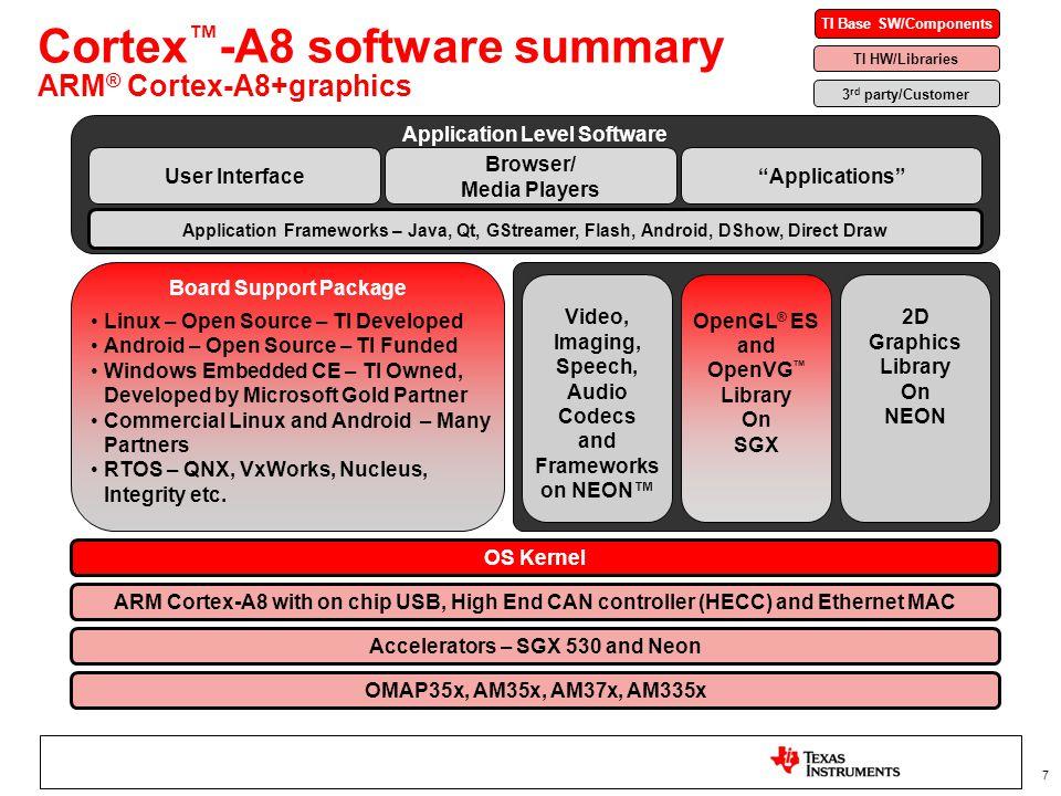 TI Sitara™ ARM® Cortex™-A8 & ARM9™ - ppt video online download