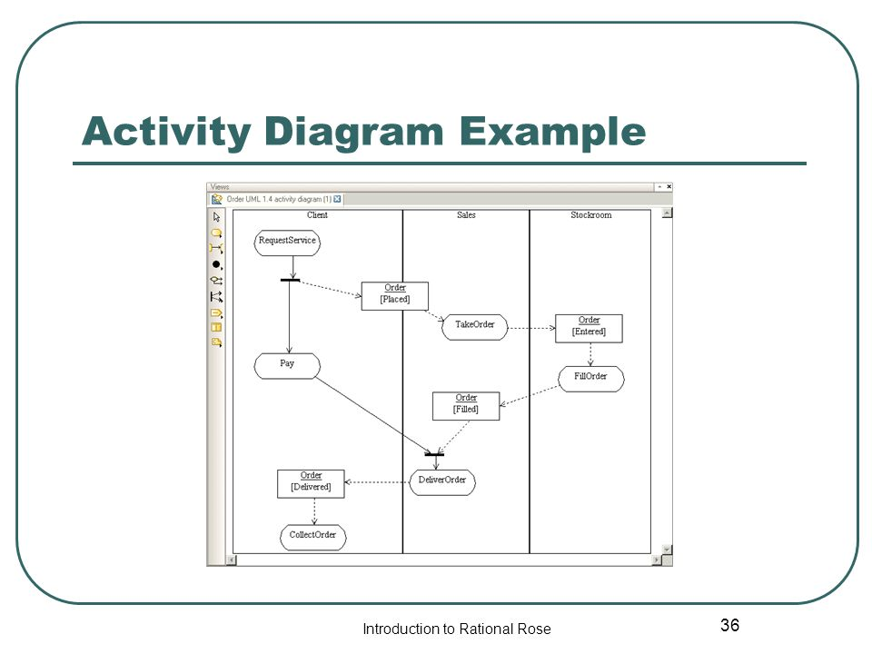Rational rose tutorial ppt video online download 36 activity diagram example ccuart Images