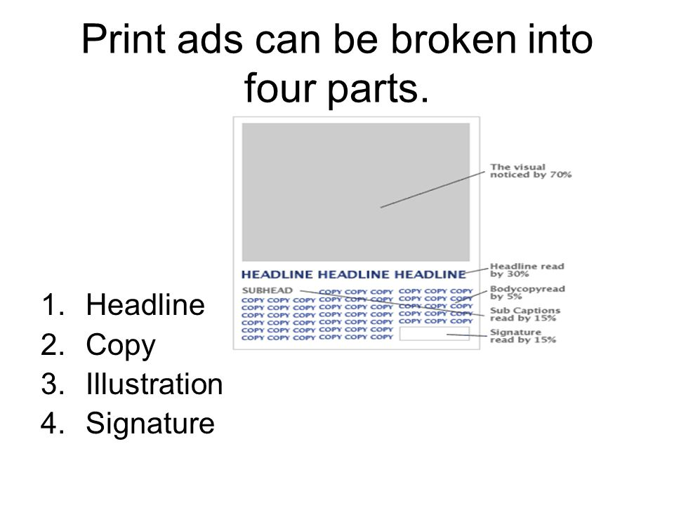 Print ads can be broken into four parts.