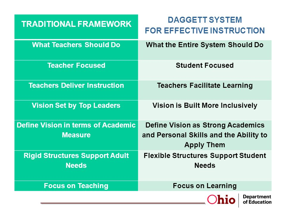 TRADITIONAL FRAMEWORK DAGGETT SYSTEM FOR EFFECTIVE INSTRUCTION