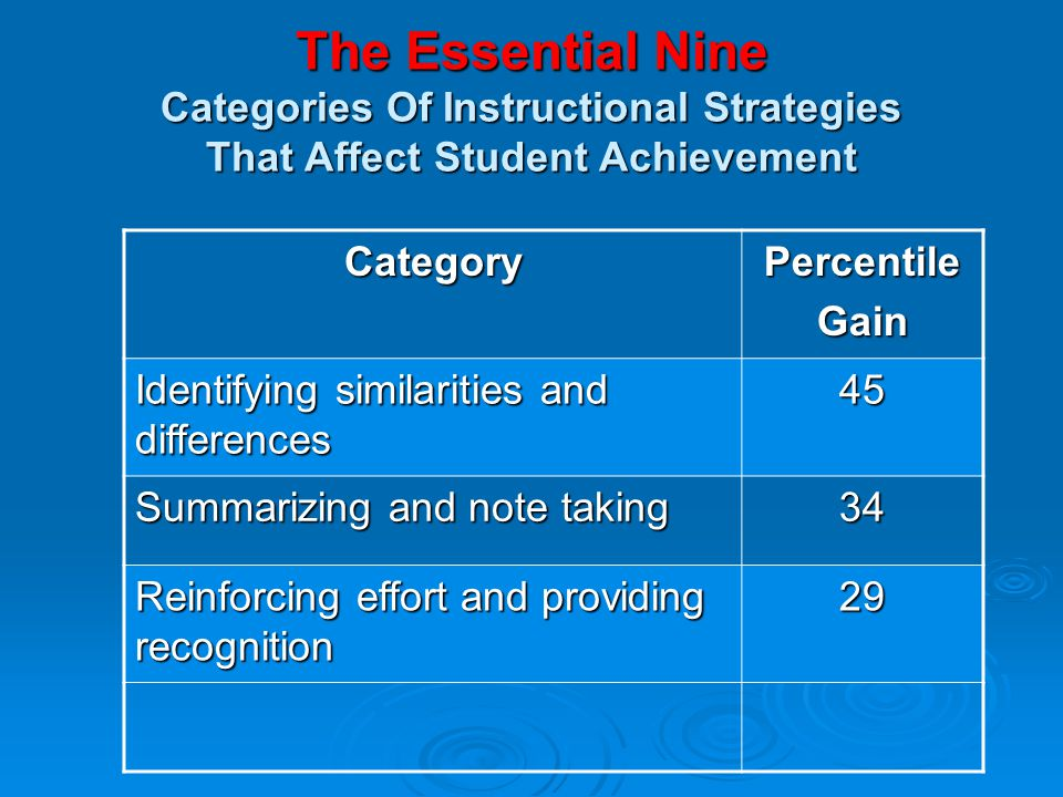 Marzanos Essential 9 High Leverage Instructional Strategies Ppt