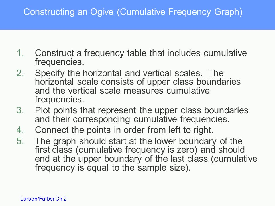 Constructing an Ogive (Cumulative Frequency Graph)