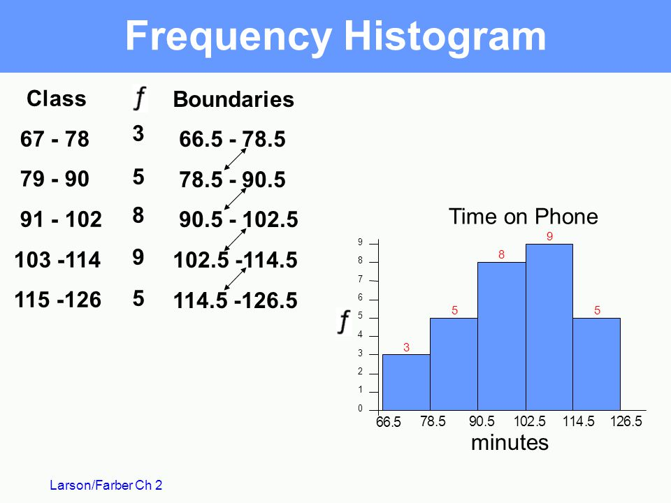 Frequency Histogram Boundaries Class