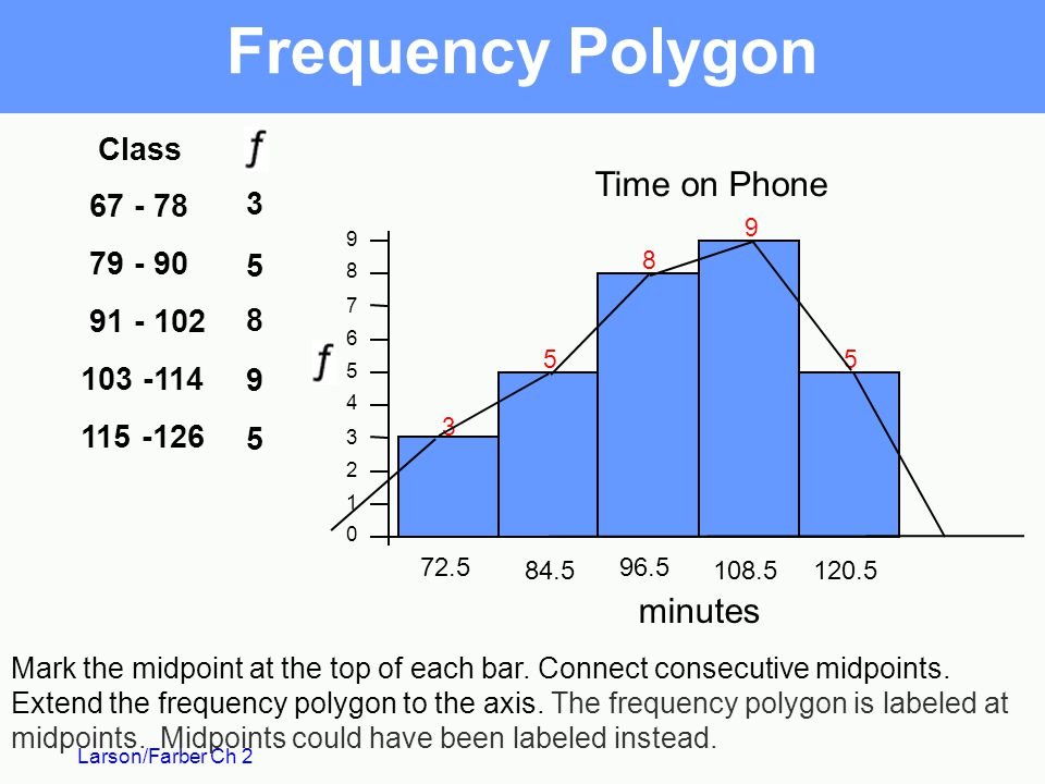 Frequency Polygon Time on Phone minutes Class