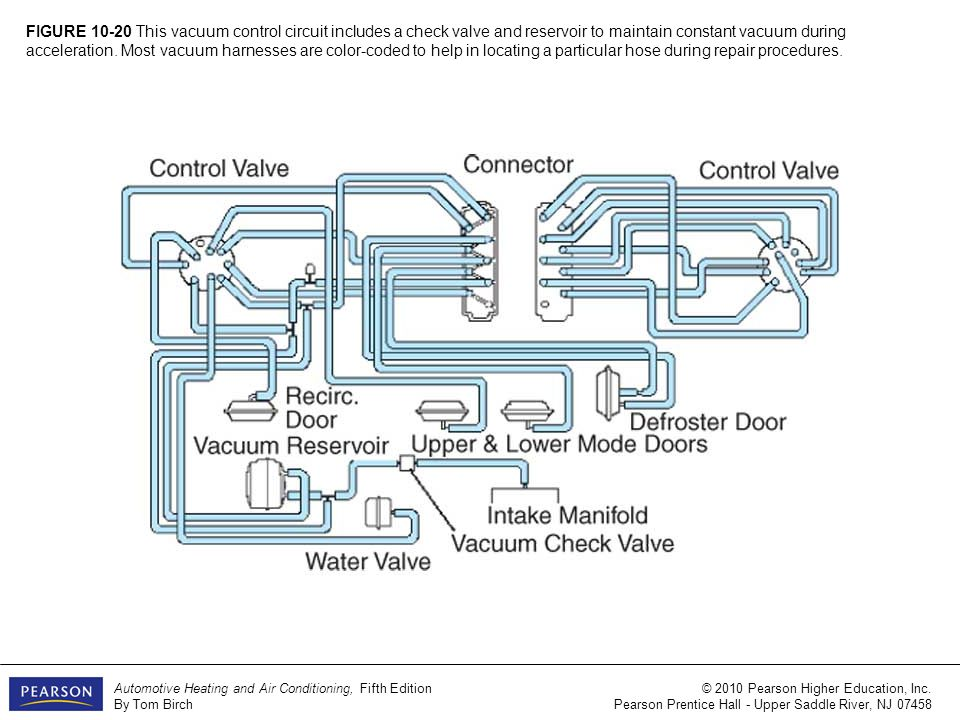 FIGURE 10-1 A heater and A/C system includes an evaporator, a heater ...