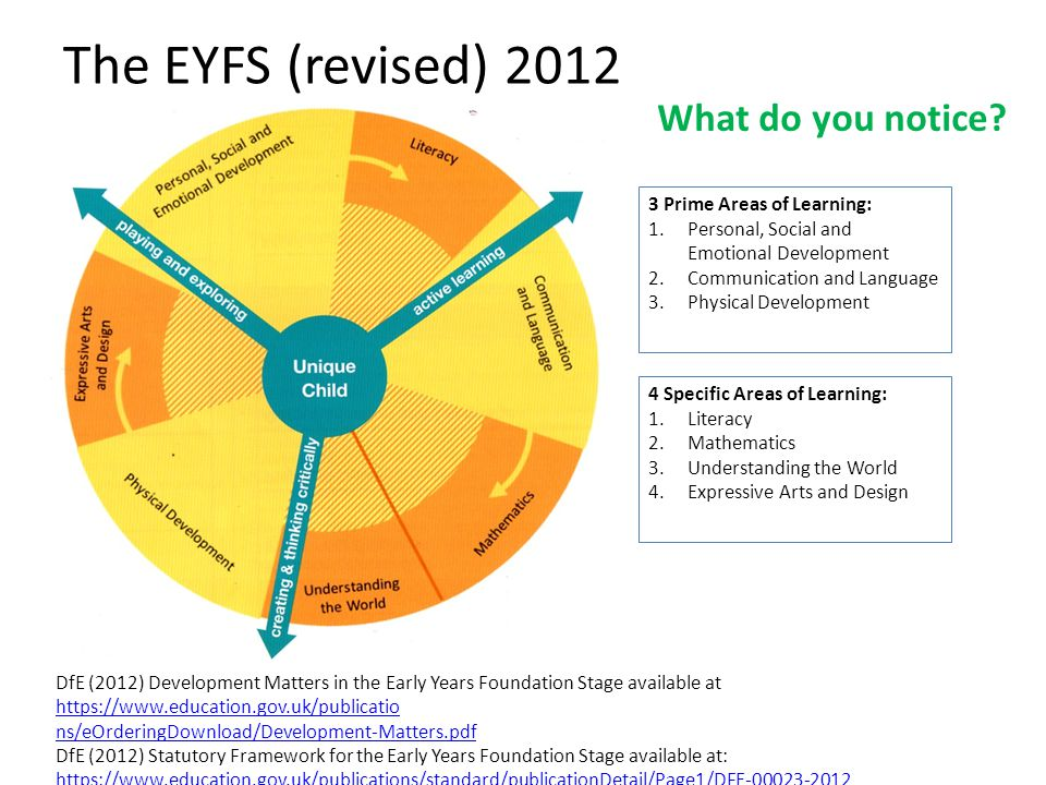 The EYFS (revised) 2012 What do you notice 3 Prime Areas of Learning: