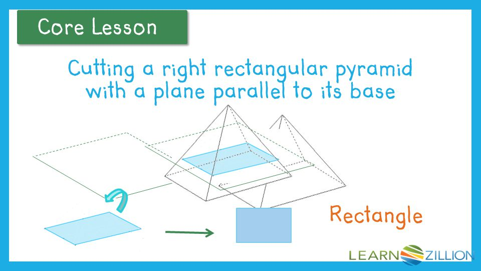 Core Lesson If we were to cut a right rectangular pyramid with a plane parallel to its base, what would be the shape of the resulting cross section