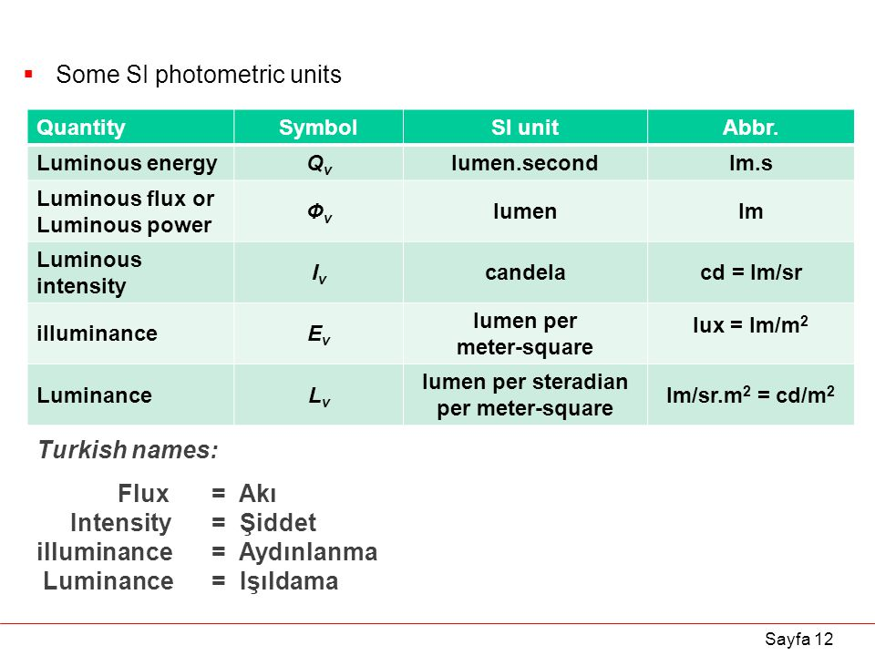 Ep324 Applied Optics Topic X Photometry Ppt Download
