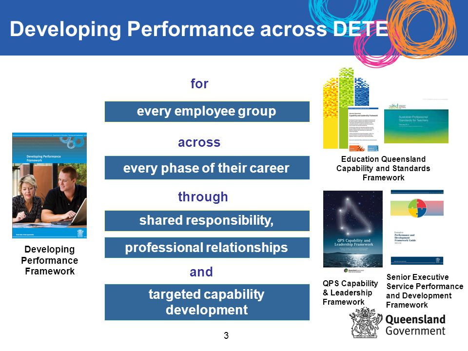 Developing Performance Framework Ppt Download