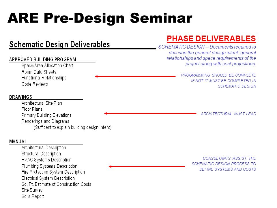 Presented By Kenneth W. Hargrove, AIA, NCARB - ppt video online download