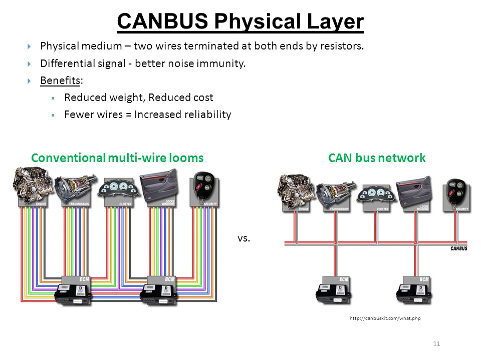 serial bus communication protocols ppt video online download11 conventional multi wire looms