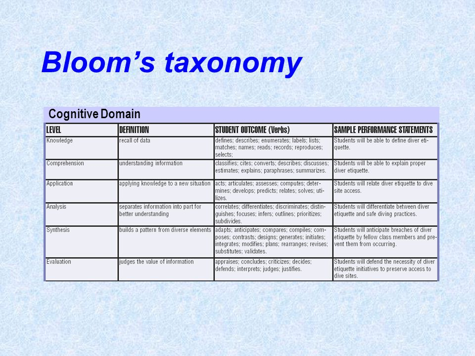 Bloom's taxonomy Cognitive Domain Unit 16- page