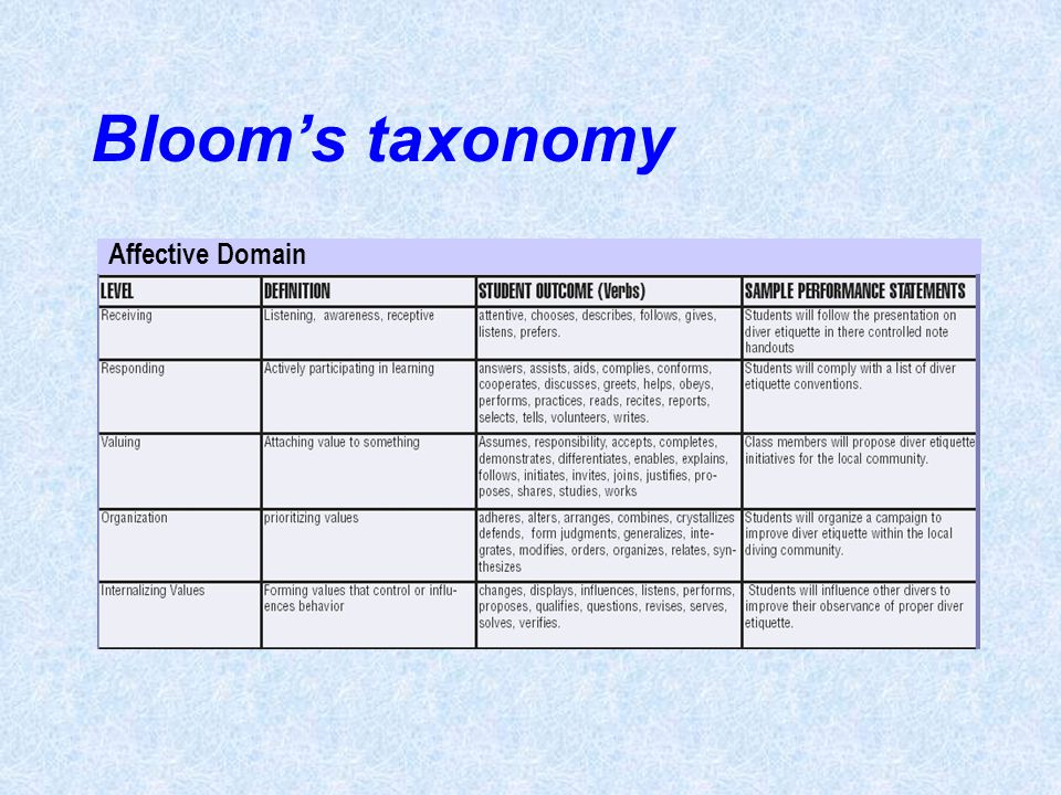 Bloom's taxonomy Affective Domain Unit 16- page