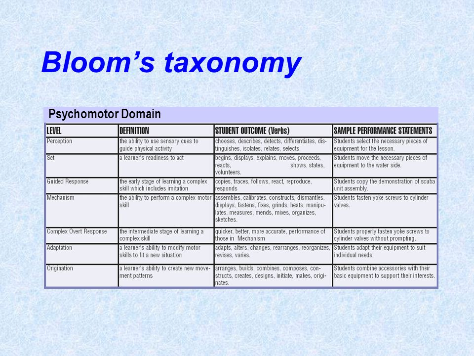 Bloom's taxonomy Psychomotor Domain Unit 16- page