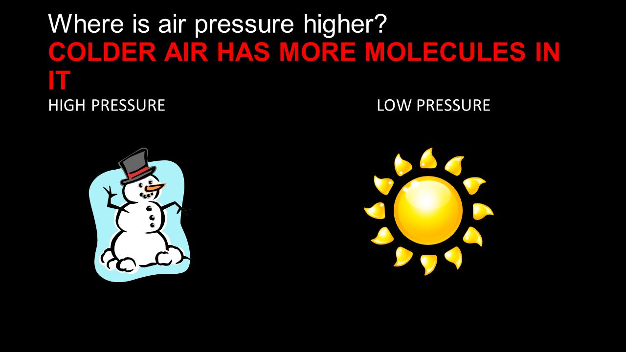 Where is air pressure higher COLDER AIR HAS MORE MOLECULES IN IT