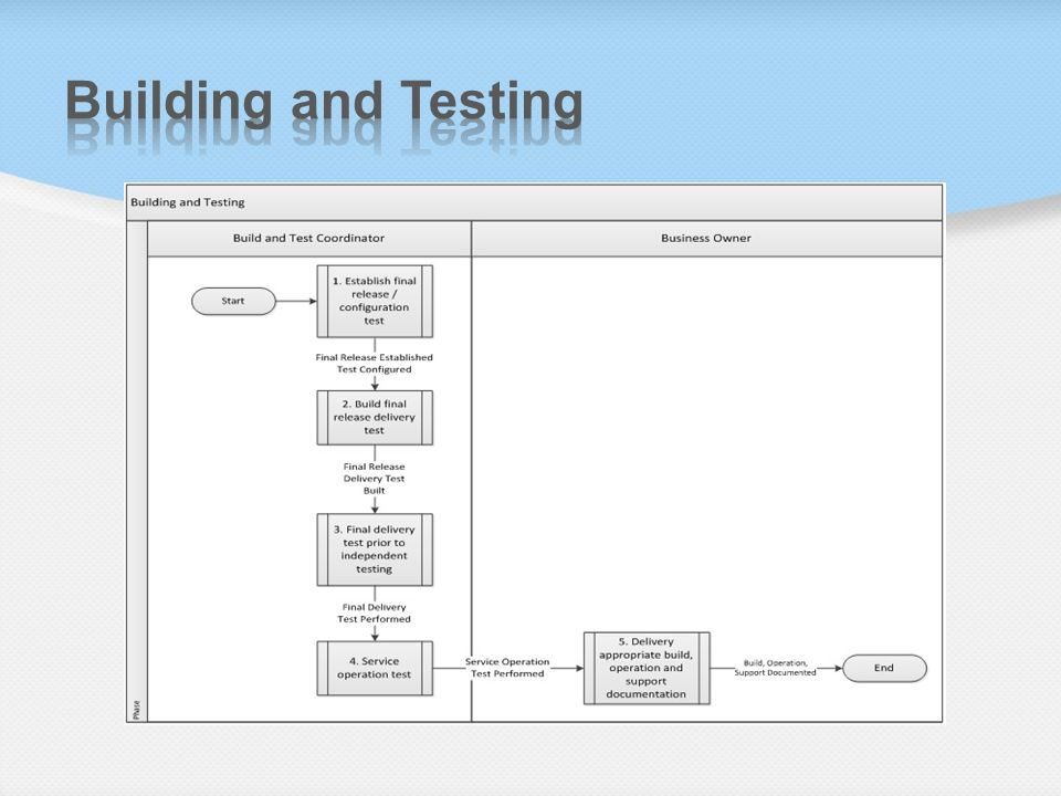Building and Testing