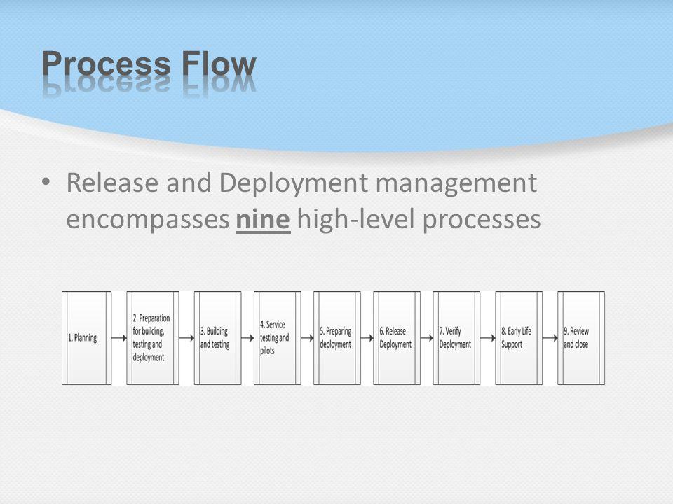 Release Amp Deployment Itil Version 3 Ppt Video Online